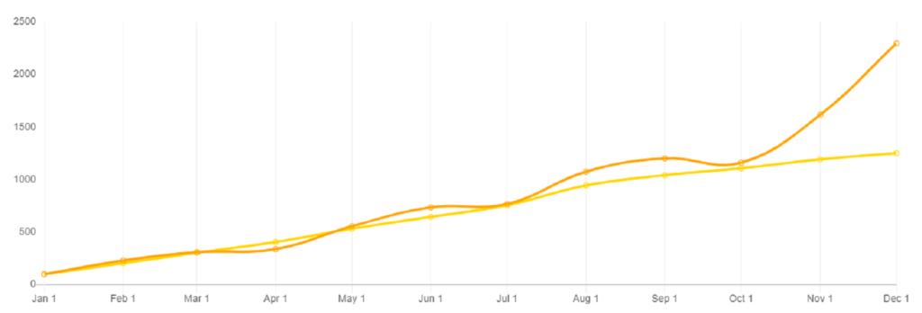aukso bitcoin diagramos palyginimas)