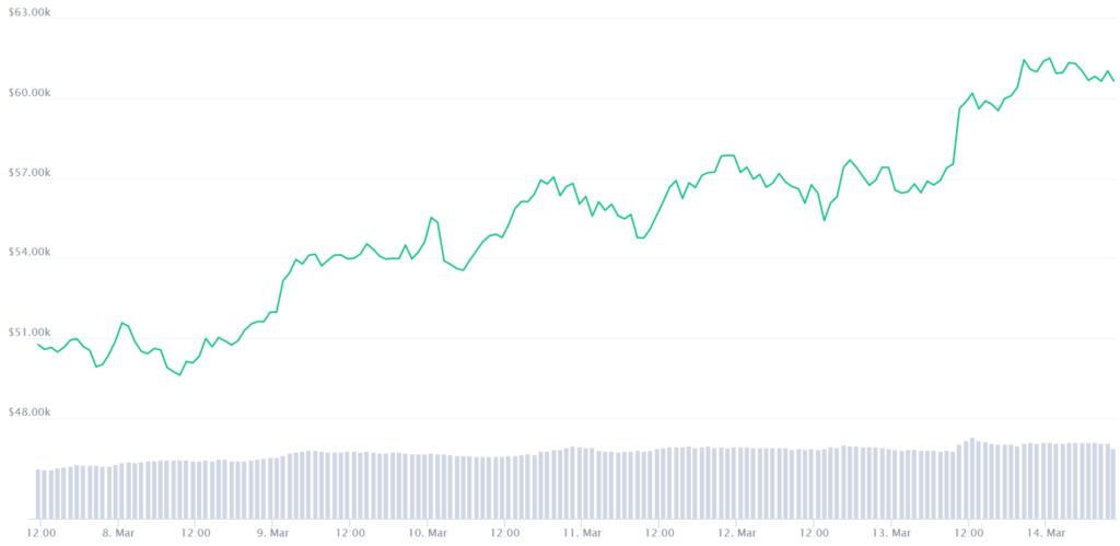 Bitcoin kaina 2021